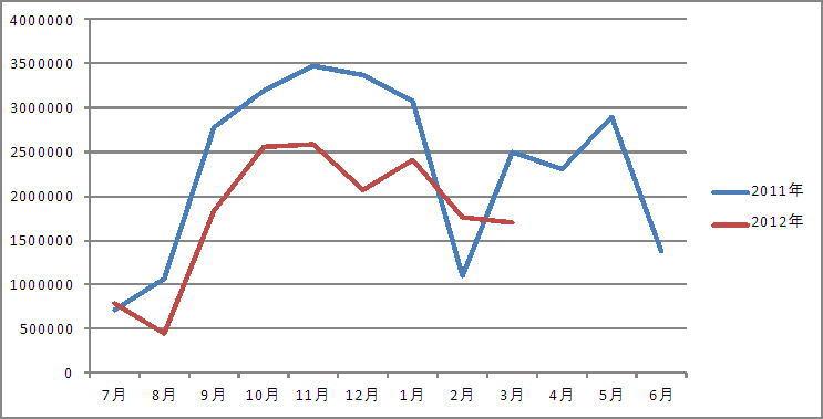 畳表類前年比34.9%減少