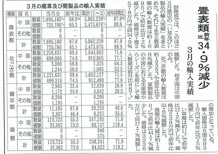2013年5月10日敷物新聞より