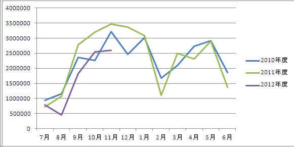 畳表の輸入統計推移表
